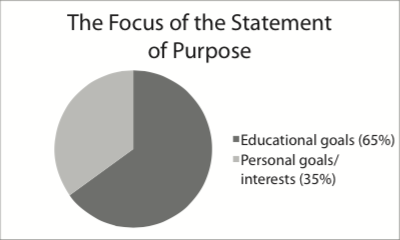 The Focus of the Statement of Purpose in Pie Chart